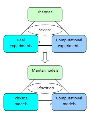 Simulations - Molecular Workbench