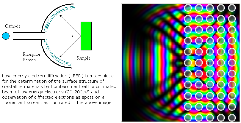 low energy electron diffraction thesis Low-energy electron diffraction (leed) is a common and powerful method for determining the geometric structure of solid surfaces it has the advantage of being fast and inexpensive relative to many other surface techniques.